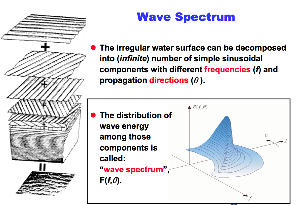 for simplicity and ease of use the complete frequency-energy description of  the sea state in 2-dimension form is simplified to 1-dimentional form by