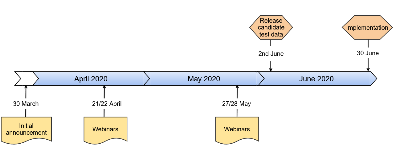 implementation-timeline-47r1