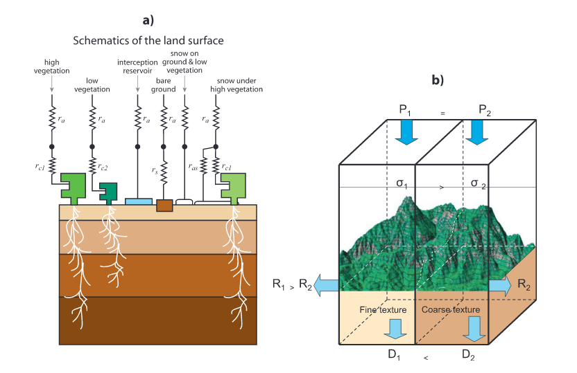 Figure 1 Schematic Representation Of The Structure A TESSEL Land Surface Scheme And B Spatial Added In HTESSEL For Given Precipitation